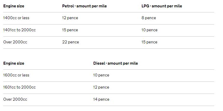 Advisory Fuel Rates 2019